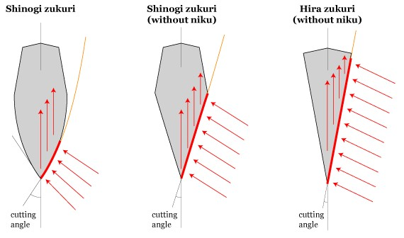 Swords Guide